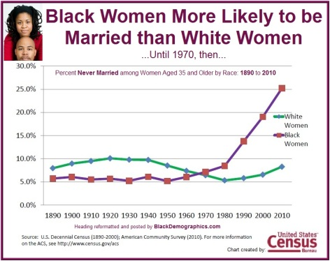 black-women-historical-marriage-1890-to-2010